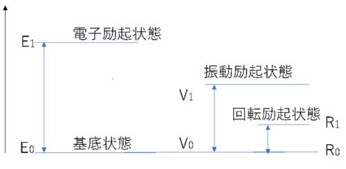 それぞれのエネルギー準位図
