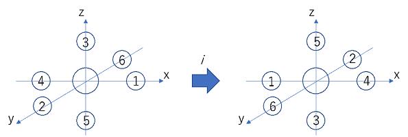 反転中心の例