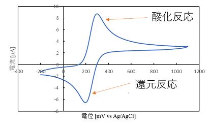 静止系のグラフ